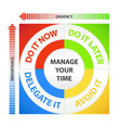 Time Management Diagram vector image vector image