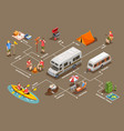going camping isometric flowchart vector image