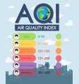 air quality index chart with color scales from