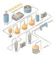 Isometric beer brewing process infographic vector image