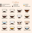 espresso guide thin line icon card vector image vector image