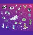 smart city flowchart vector image vector image