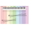 Piano notes infographics with keyboard vector image