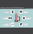 complication hypertension vector image