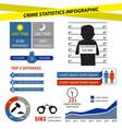 Crime Statistics Infographic vector image
