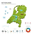 Energy industry and ecology of Netherlands vector image