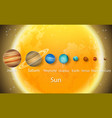 solar system planets to scale size diagram vector image vector image