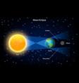 lunar eclipse realistic vector image vector image