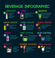 set of beverage onfographic trempate in flat vector image