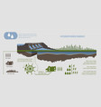 renewable energy hydroelectric power plant vector image vector image