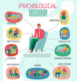 psychotherapist and psychologist poster vector image vector image