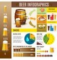 Beer brewery infographics banner vector image vector image