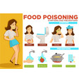 food poisoning symptoms and prevention poster text vector image vector image