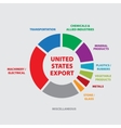 usa export diagram with products vector image vector image