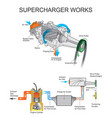 supercharger works vector image