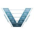 v model software development methodology scheme vector image