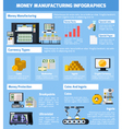 Money Manufacturing Infographic Set vector image vector image