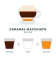 caramel macchiato recipe flat isolated vector image