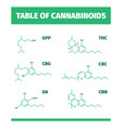 cannabinoid structures molecular formula of vector image vector image