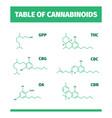 cannabinoid structures molecular formula of vector image