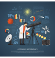 Astronomy Flat Infographics Layout vector image vector image
