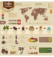 Coffee Production And Consumption Infographics vector image vector image