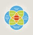 ikigai diagram vector image vector image