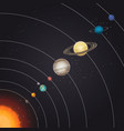 solar system in deep space poster vector image vector image