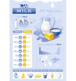 milk dairy product template vector image