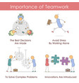 importance of teamwork - infographic vector image vector image