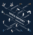 space odyssey isometric flowchart vector image vector image