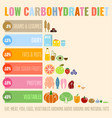 low-carbohydrate diet poster vector image vector image