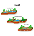 faults vector image vector image