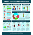 vaping flat infographic poster vector image vector image