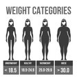 Woman body mass index vector image vector image