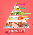 high protein diet poster vector image vector image