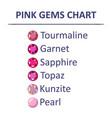 Gems pink color chart