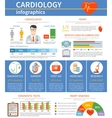 Cardiology Flat Infographics vector image