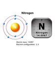 Symbol and electron diagram for Nitrogen vector image vector image