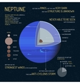 Neptune detailed structure with layers