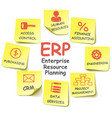 ERP Stickers vector image