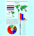 thailand infographics for presentation all vector image