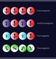 types of magnetism diagram vector image vector image