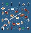 restaurant staff isometric flowchart vector image vector image