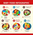 bafood isometric infographics vector image vector image