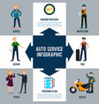 flat car repair infographic concept vector image vector image