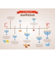 hanukkah holiday timeline 8 day infographics vector image