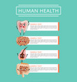 human health medical poster with internal organs vector image