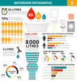 Bathroom infographic elements vector image vector image