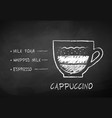 chalk drawn sketch of cappuccino coffee vector image vector image